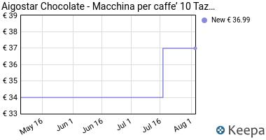 Prezzo Aigostar Chocolate 30HIK- Macchina per