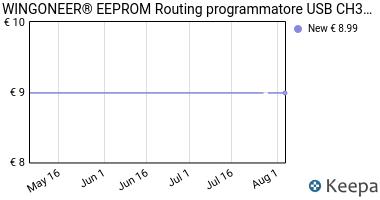 Prezzo WINGONEER EEPROM Routing programmatore