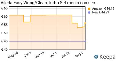 Prezzo Vileda Easy Wring/Clean Turbo Set mocio