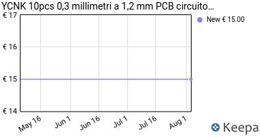 Prezzo YCNK 10pcs 0,3 millimetri a 1,2 mm PCB