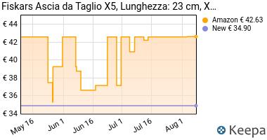 Prezzo Ascia da Taglio Fiskars 121123 X5- XXS