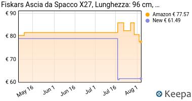 Prezzo Fiskars 122503 Ascia da Spacco Pesante