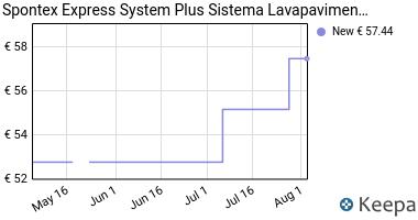 Prezzo Spontex Express System Plus Sistema