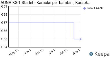 Prezzo auna KS-1 Starlet Impianto Karaoke con