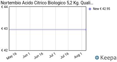 Prezzo Acido Citrico 5 Kg, La Migliore Qualità