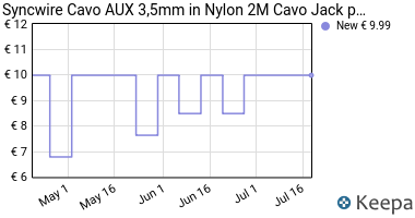 Prezzo Syncwire Cavo AUX 3,5mm in nylon 2M-