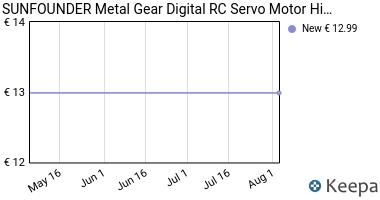 Prezzo SunFounder Metal Gear Digital RC Servo