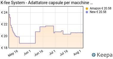 Prezzo K-fee System - Adattatore capsule per