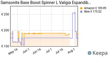 Prezzo Samsonite Base Boost Spinner- Valigia,