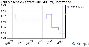 Prezzo Raid Mosche e Zanzare Plus 400 ml,