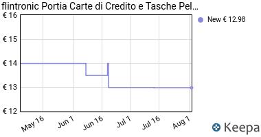 Prezzo flintronic Porta Carte di Credito e