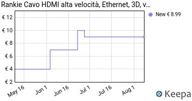Prezzo Cavo HDMI, Rankie 1.8m Nylon intrecciato
