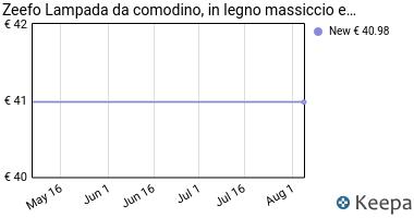 Prezzo ZEEFO Lampada da Tavolo, Lampada da