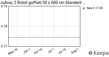 "Prezzo 2 Rotoli goffrati 30 x 600 cm ""Standard"""