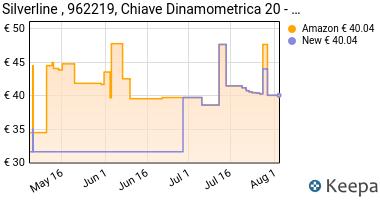 Prezzo Silverline 962219 Chiave dinamometrica
