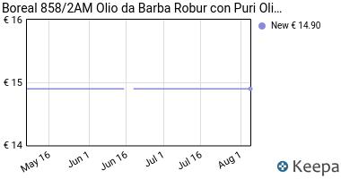 Prezzo Olio da barba ROBUR con puri olii