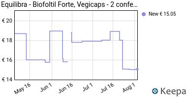 Prezzo Equilibra- Biofoltil Forte, Vegicaps- 2