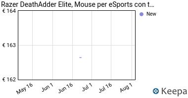 Prezzo Razer DeathAdder Elite Gaming Mouse