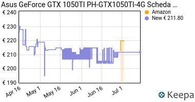 Prezzo Asus GeForce GTX 1050TI PH-GTX1050TI-4G