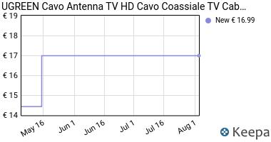 Prezzo UGREEN Cavo Antenna TV Cavo Coassiale TV