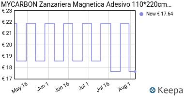Prezzo MYCARBON Zanzariera Magnetica Adesivo