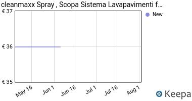 Prezzo cleanmaxx Spray Mop, Scopa Mocio