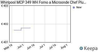 Prezzo Whirlpool MCP 349 WH Forno a Microonde,