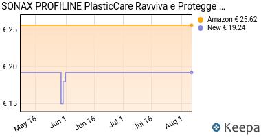 Prezzo SONAX PROFILINE PlasticCare (1 Litro)-