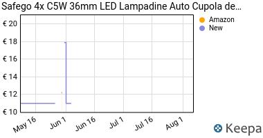 Prezzo Safego 4x C5W 36mm LED Canbus LED