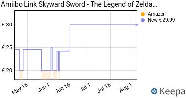 Prezzo Amiibo Link Skyward Sword- The Legend of