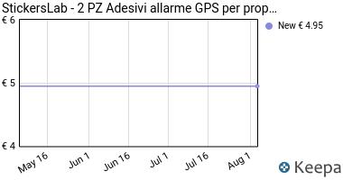 Prezzo StickersLab- 2 PZ Adesivi allarme GPS