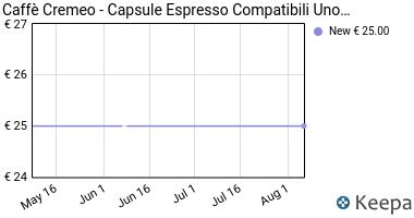 Prezzo Caffè Cremeo- 100 Capsule Compatibili