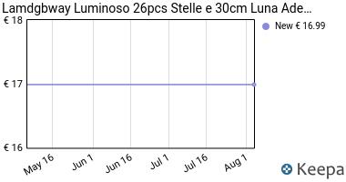 Prezzo Lamdgbway Luminoso 26pcs Stelle e 30cm