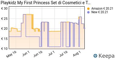 Prezzo Playkidz My First Princess Set Trucco