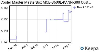 Prezzo Cooler Master MasterBox MB600L Custodie