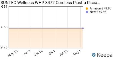 Prezzo SUNTEC Wellness WHP-8472 Cordless