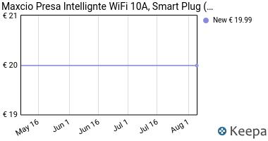Prezzo Presa Intelligente, Maxcio Wifi Smart