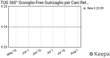 Prezzo TUG 360° Groviglio-Free Guinzaglio per
