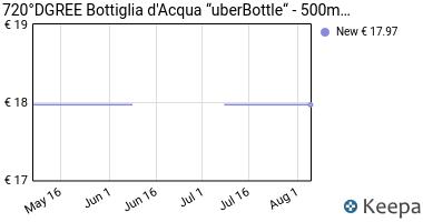 Prezzo 720°DGREE Bottiglia d'Acqua