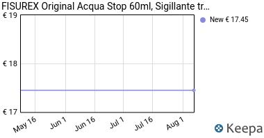Prezzo FISUREX, ORIGINAL ACQUA STOP