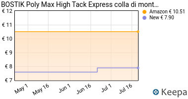 Prezzo BOSTIK Poly Max High Tack Express colla