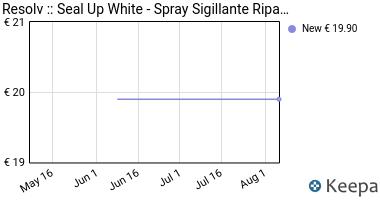 Prezzo Resolv :: Seal Up White- Spray