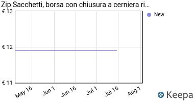 Prezzo Sacchetti in plastica Trasparente