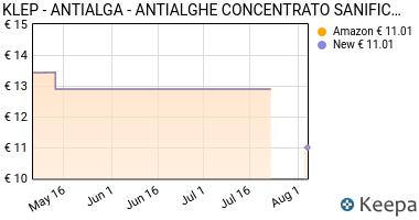 Prezzo KLEP- ANTIALGA- ANTIALGHE CONCENTRATO