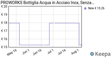 Prezzo PROWORKS Bottiglia Acqua in Acciaio