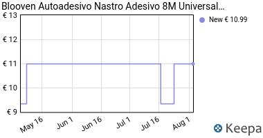 Prezzo Blooven Autoadesivo Nastro Adesivo 8M