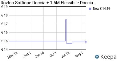 Prezzo Rovtop Soffione Doccia + 1.5M Flessibile