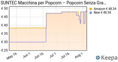 Prezzo SUNTEC Macchina per popcorn ad aria