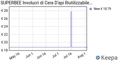 Prezzo SuperBee Beeswax Wraps | Involucri di