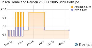 Prezzo Bosch Home and Garden 2608002005 Stick
